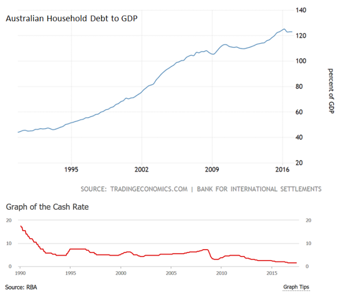 Cash Rate + Household Debt to GDP_Australia
