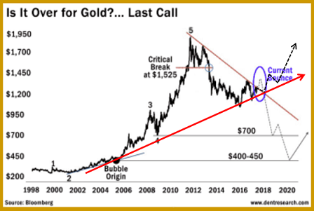 Gold Chart_1_small