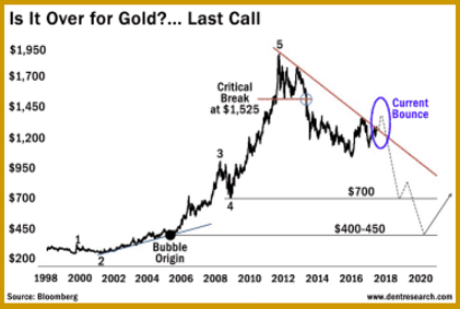Gold Chart_small